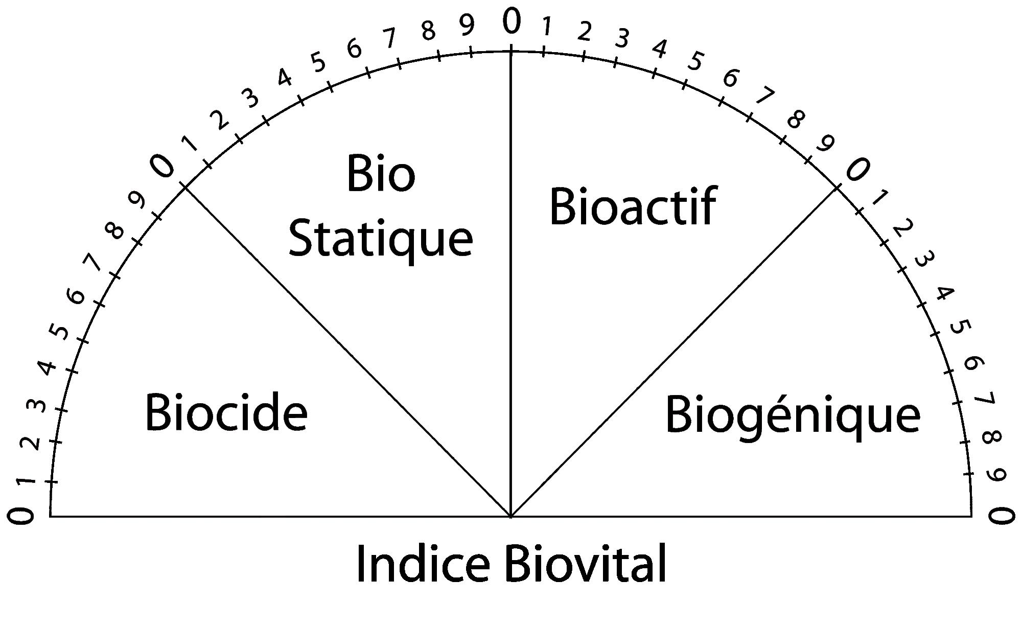 Indice-Biovital