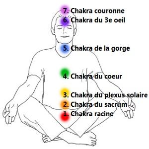 7-chakras-principaux